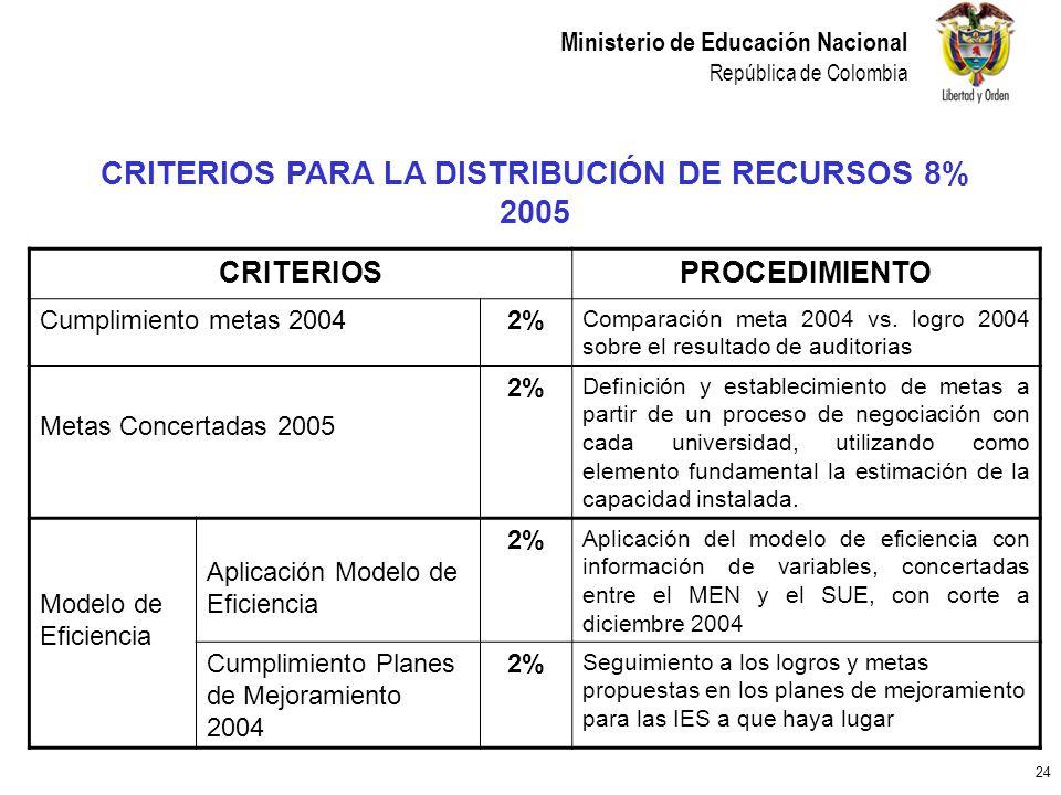 CRITERIOS PARA LA DISTRIBUCIÓN DE RECURSOS 8% 2005