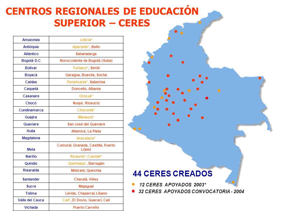 CENTROS REGIONALES DE EDUCACIÓN SUPERIOR – CERES