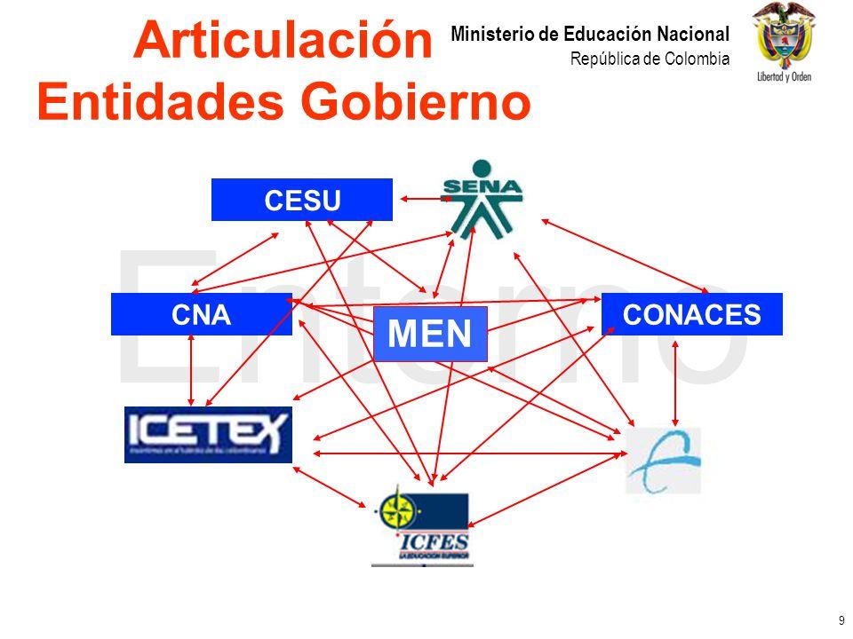 Articulación Entidades Gobierno