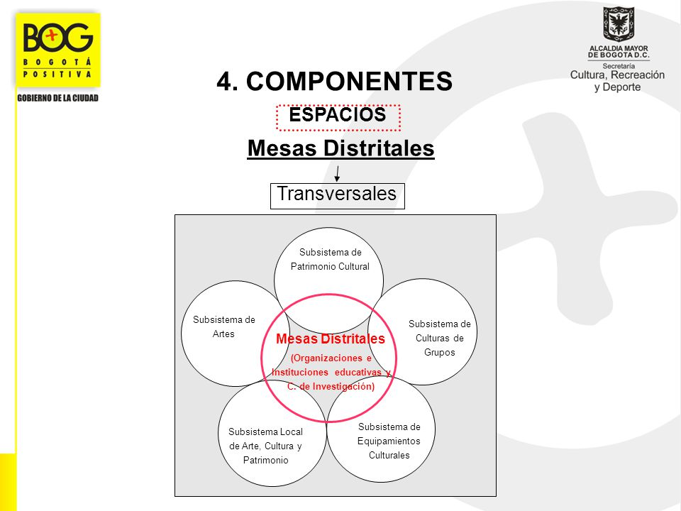 4. COMPONENTES Mesas Distritales ESPACIOS Transversales