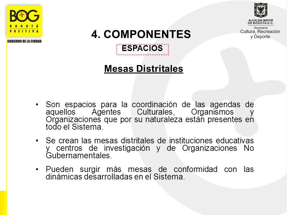 4. COMPONENTES Mesas Distritales ESPACIOS