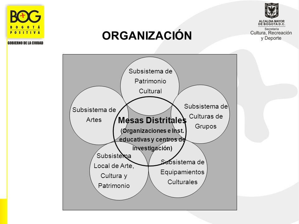 ORGANIZACIÓN Subsistema de Patrimonio Cultural. Subsistema de Culturas de Grupos. Subsistema de Artes.