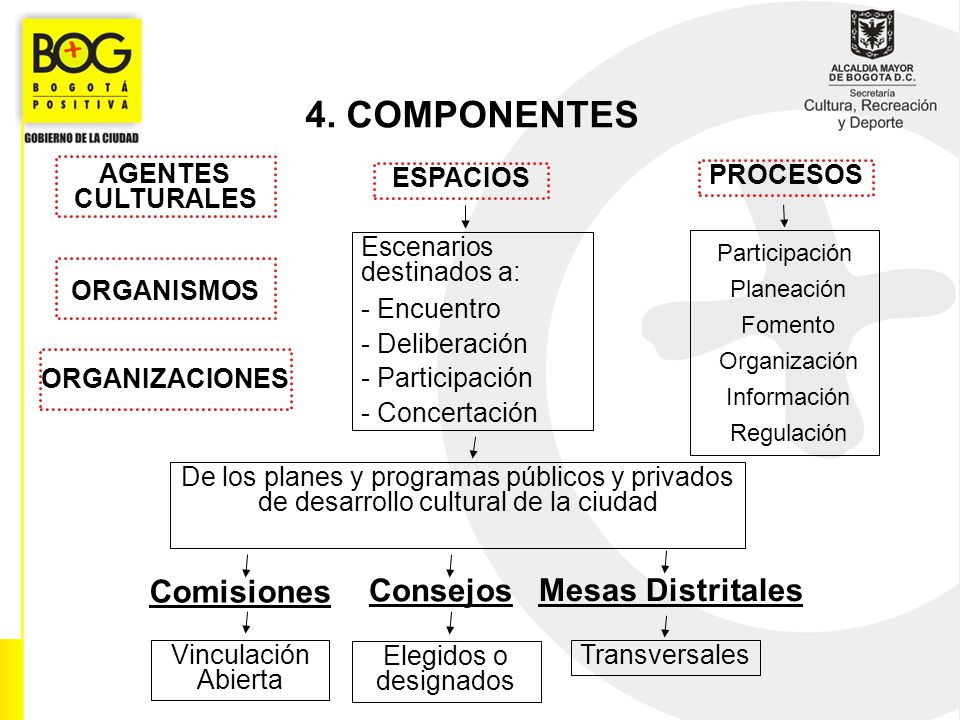 4. COMPONENTES Comisiones Consejos Mesas Distritales