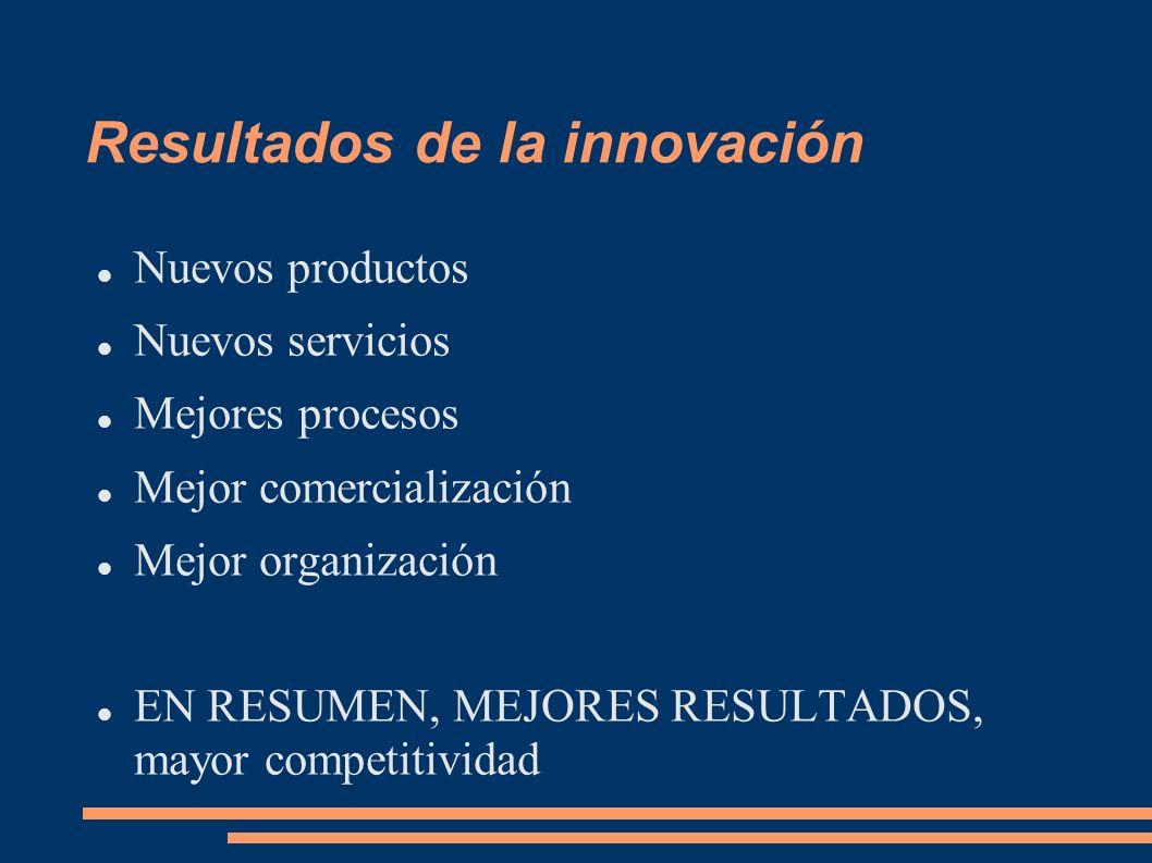 Resultados de la innovación