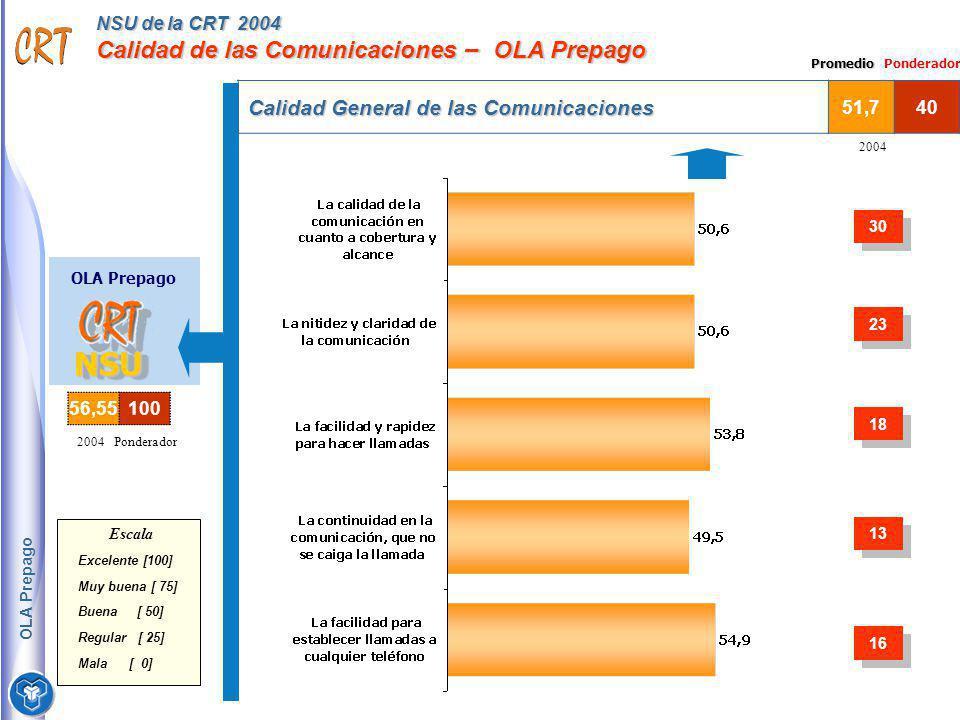 NSU de la CRT 2004 Calidad de las Comunicaciones – OLA Prepago