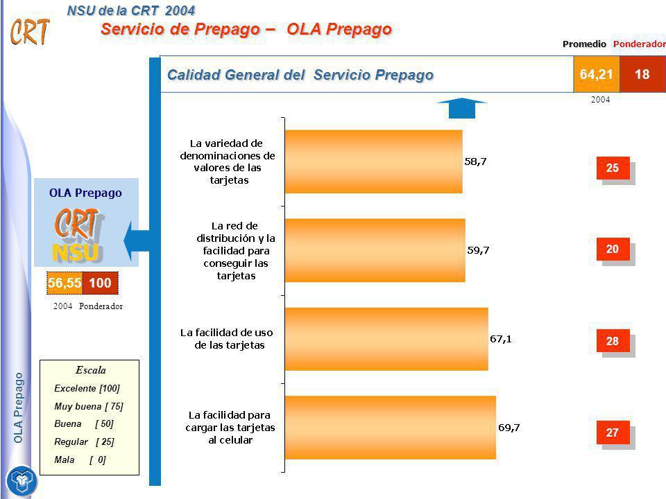 NSU de la CRT 2004 Servicio de Prepago – OLA Prepago