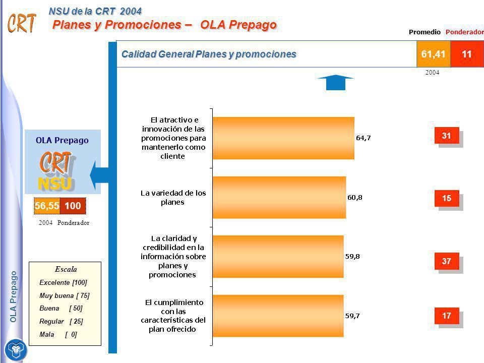 NSU de la CRT 2004 Planes y Promociones – OLA Prepago