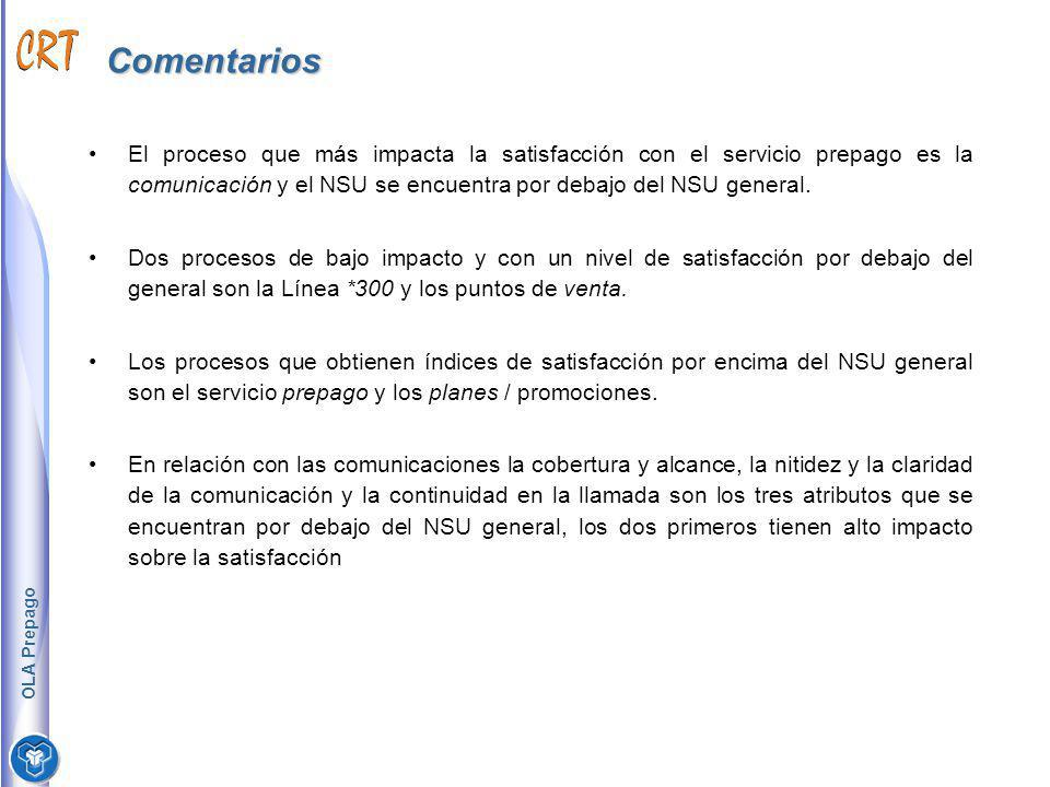 Comentarios El proceso que más impacta la satisfacción con el servicio prepago es la comunicación y el NSU se encuentra por debajo del NSU general.