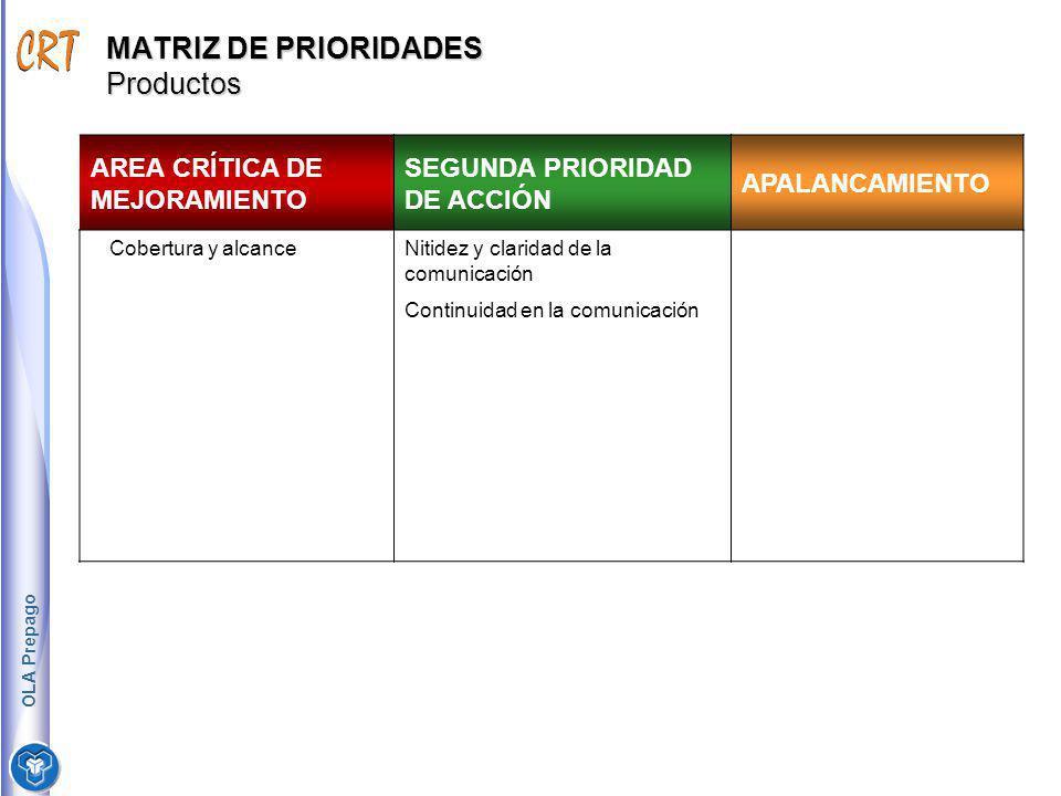 MATRIZ DE PRIORIDADES Productos