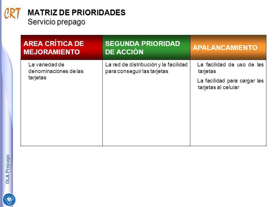 MATRIZ DE PRIORIDADES Servicio prepago