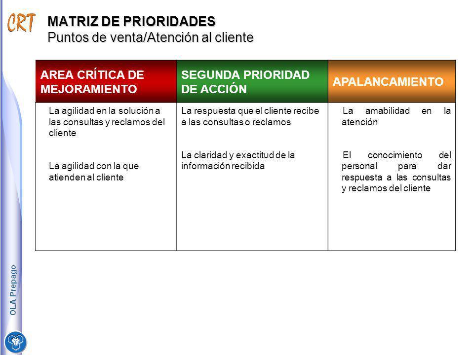 MATRIZ DE PRIORIDADES Puntos de venta/Atención al cliente