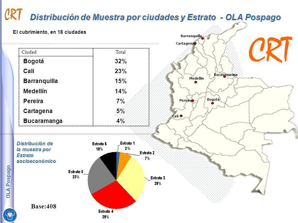 Distribución de Muestra por ciudades y Estrato - OLA Pospago
