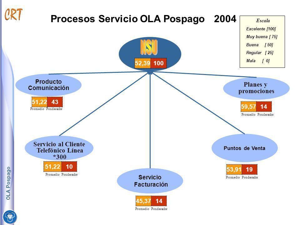 NSU Procesos Servicio OLA Pospago 2004 Planes y promociones