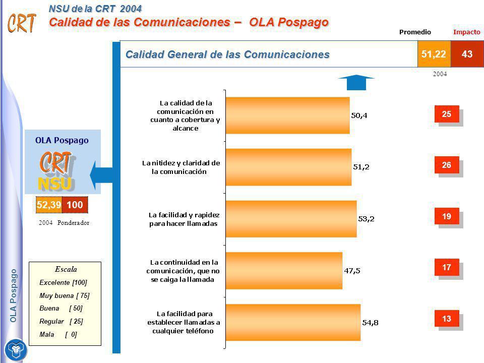 NSU de la CRT 2004 Calidad de las Comunicaciones – OLA Pospago