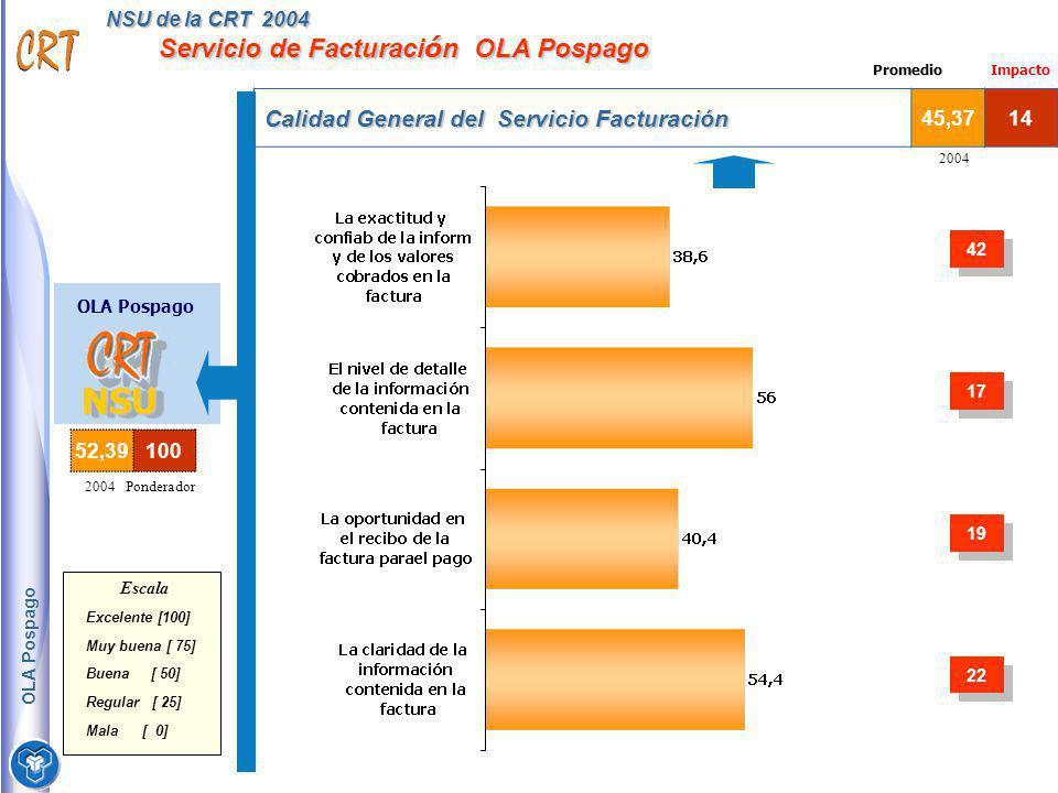 NSU de la CRT 2004 Servicio de Facturación OLA Pospago