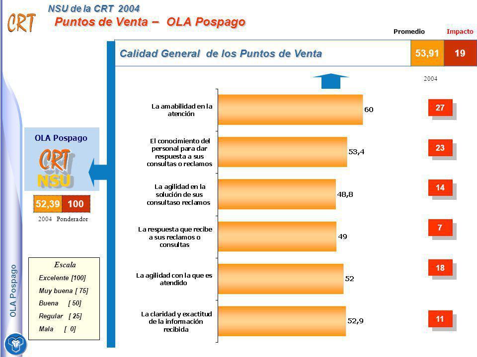 NSU de la CRT 2004 Puntos de Venta – OLA Pospago