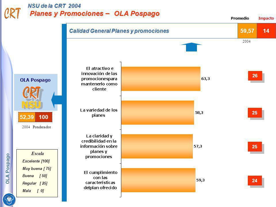 NSU de la CRT 2004 Planes y Promociones – OLA Pospago