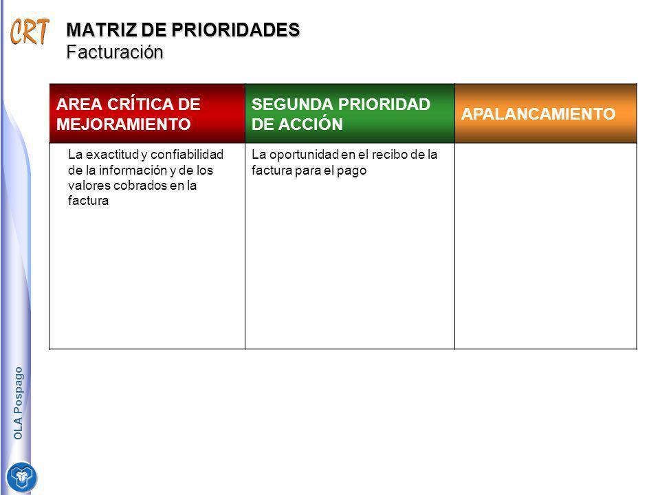 MATRIZ DE PRIORIDADES Facturación