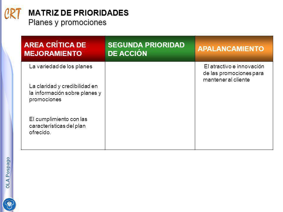 MATRIZ DE PRIORIDADES Planes y promociones