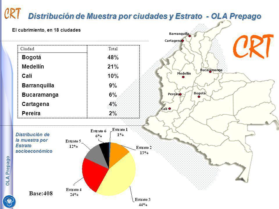 Distribución de Muestra por ciudades y Estrato - OLA Prepago