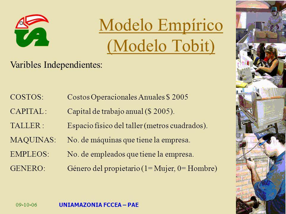 Modelo Empírico (Modelo Tobit)