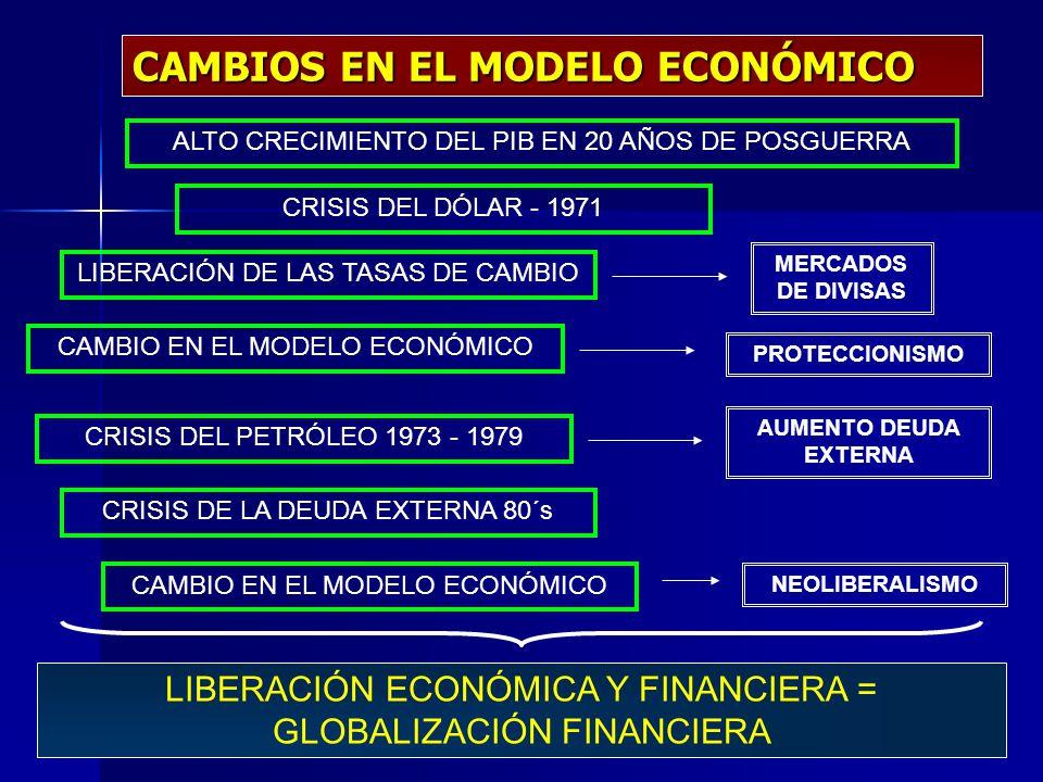 CAMBIOS EN EL MODELO ECONÓMICO