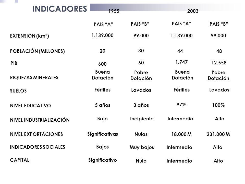 INDICADORES EXTENSIÓN (km2) POBLACIÓN (MILLONES) RIQUEZAS MINERALES