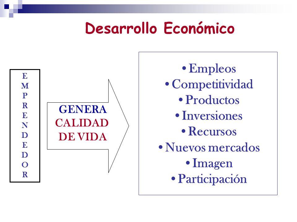 Desarrollo Económico Empleos Competitividad Productos Inversiones