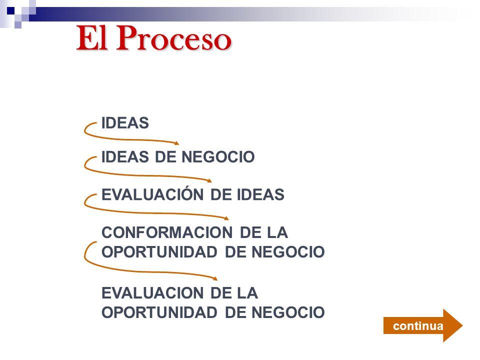 El Proceso IDEAS IDEAS DE NEGOCIO EVALUACIÓN DE IDEAS