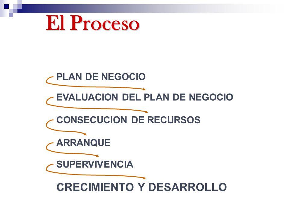 El Proceso CRECIMIENTO Y DESARROLLO PLAN DE NEGOCIO