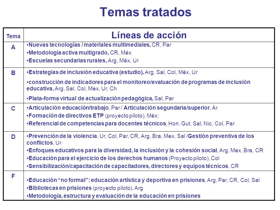 Temas tratados Líneas de acción A B C D F Tema