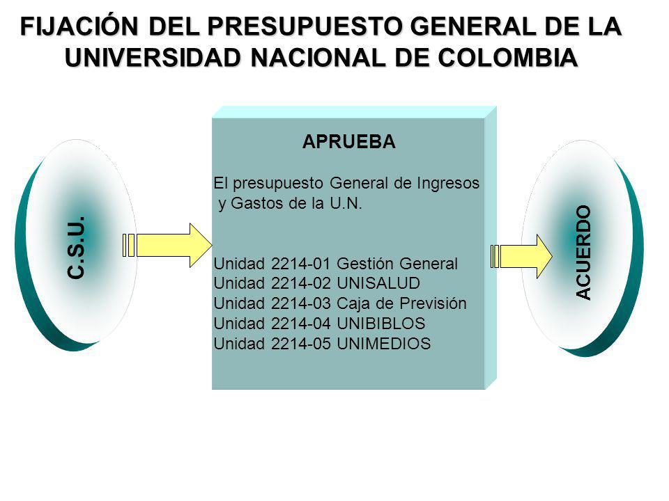 FIJACIÓN DEL PRESUPUESTO GENERAL DE LA UNIVERSIDAD NACIONAL DE COLOMBIA