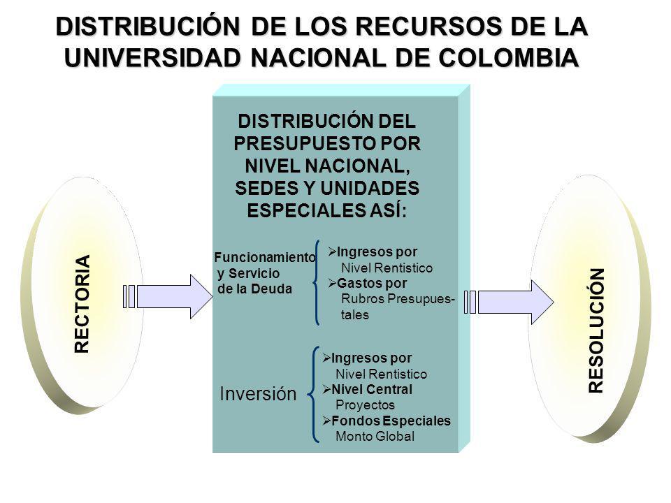 DISTRIBUCIÓN DE LOS RECURSOS DE LA UNIVERSIDAD NACIONAL DE COLOMBIA