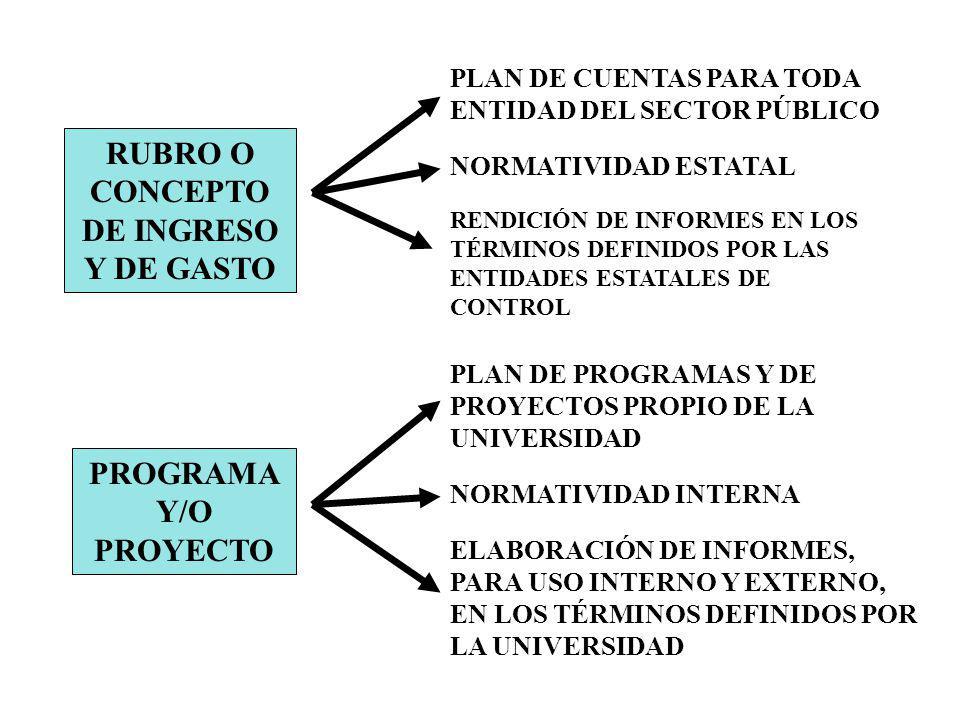 RUBRO O CONCEPTO DE INGRESO Y DE GASTO