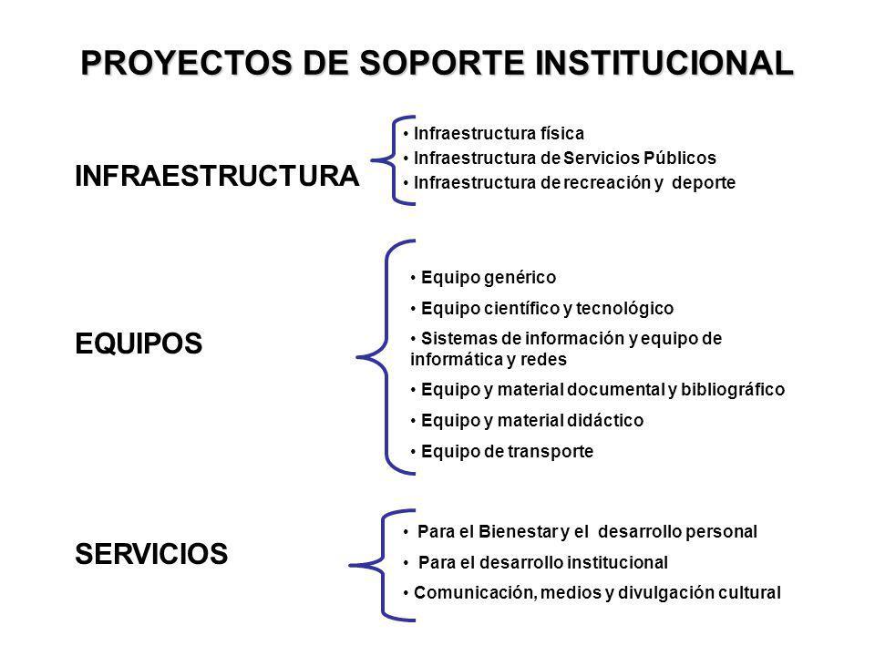 PROYECTOS DE SOPORTE INSTITUCIONAL