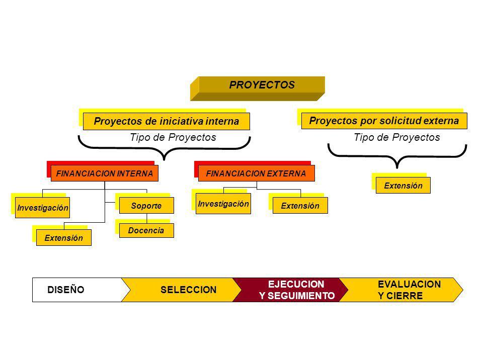 Proyectos por solicitud externa Proyectos de iniciativa interna