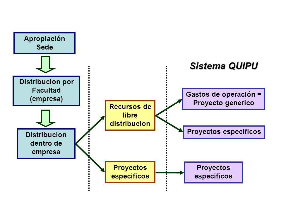 Sistema QUIPU Apropiación Sede Distribucion por Facultad (empresa)