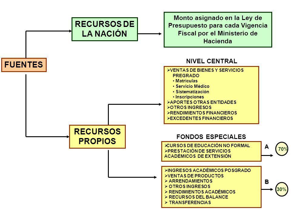 RECURSOS DE LA NACIÓN RECURSOS PROPIOS