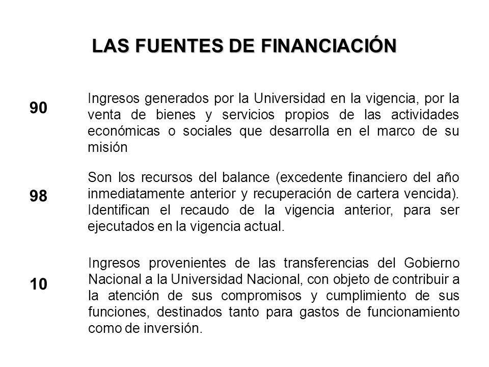 LAS FUENTES DE FINANCIACIÓN