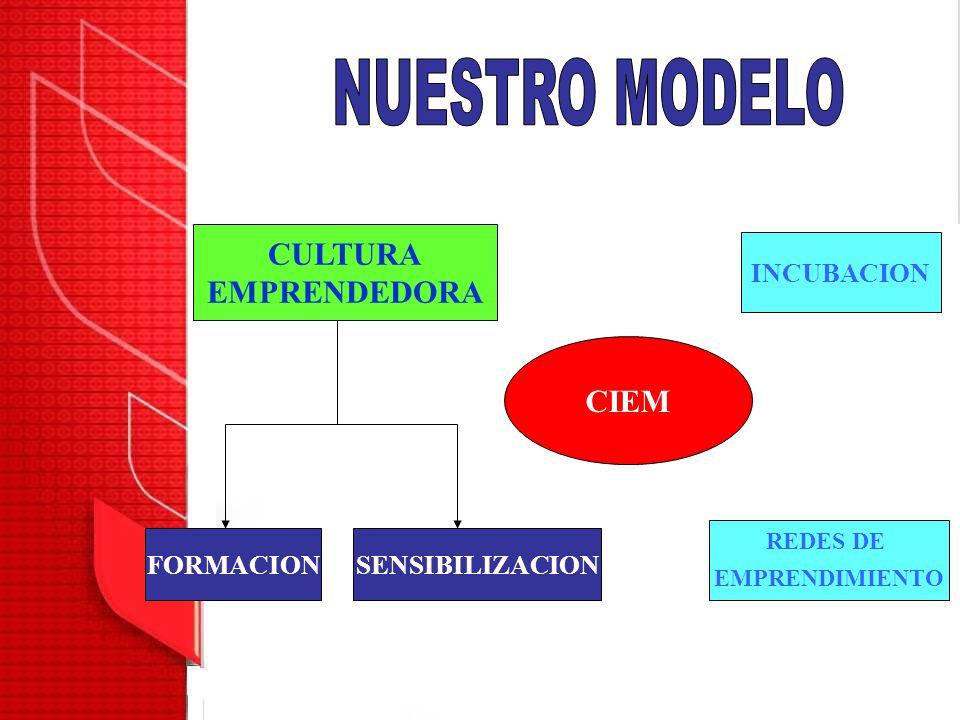 NUESTRO MODELO CULTURA EMPRENDEDORA CIEM INCUBACION FORMACION