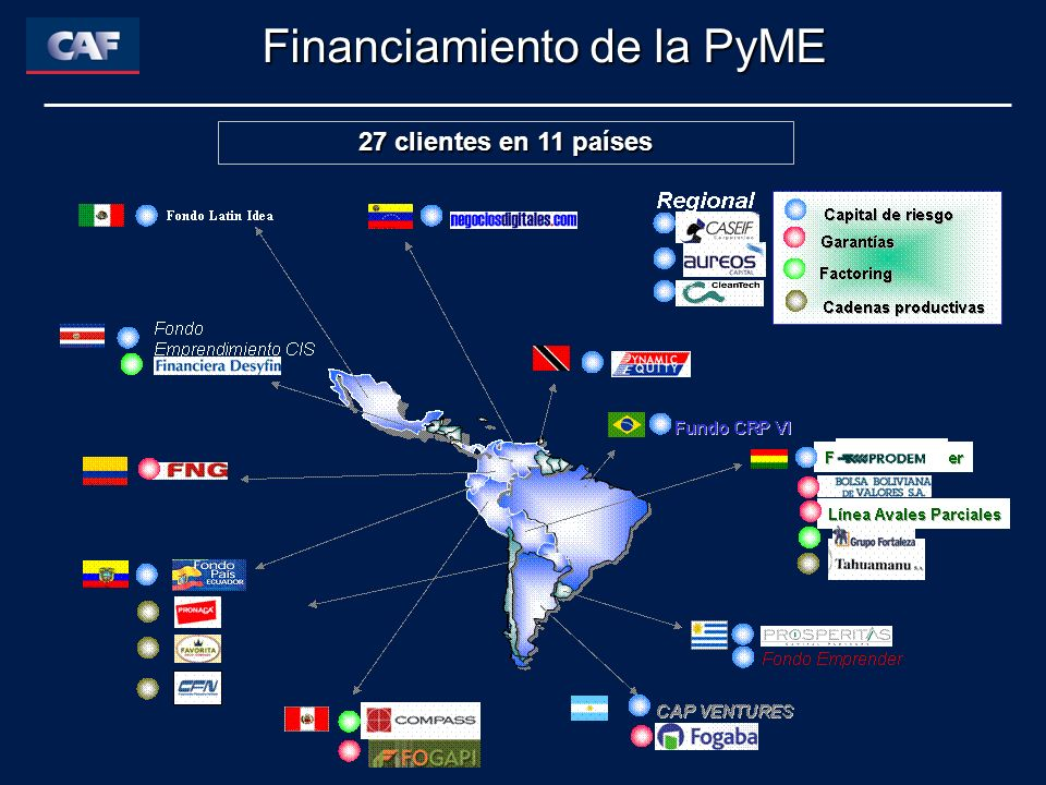Financiamiento de la PyME