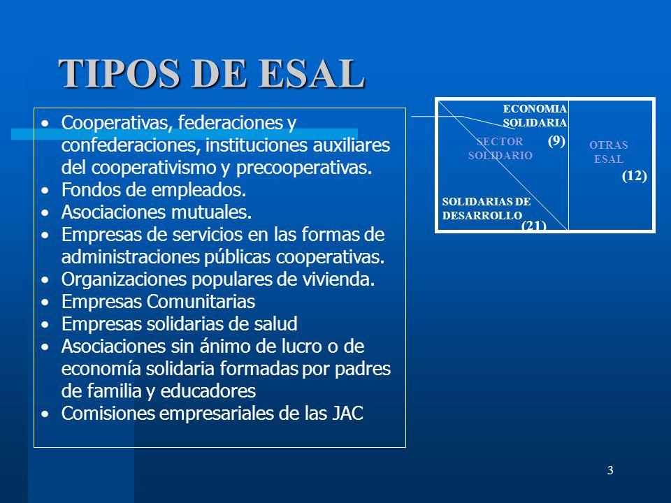 TIPOS DE ESAL ALFREDO LAS DE ECONOMIA SOLIDARIA