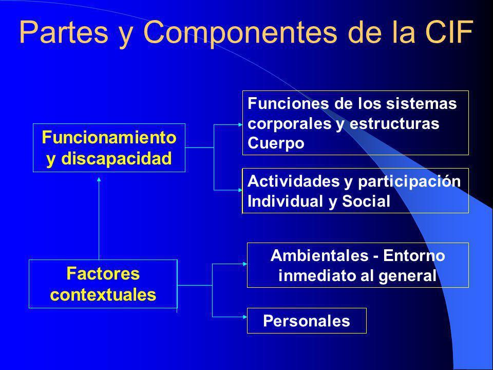 Funcionamiento y discapacidad Factores contextuales