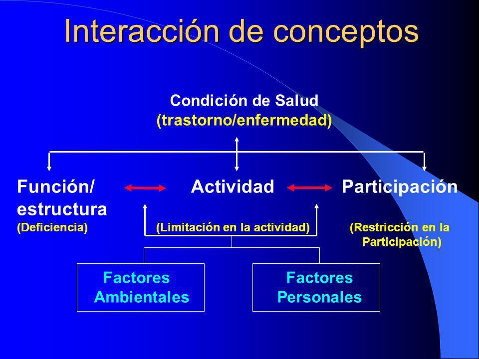 Interacción de conceptos