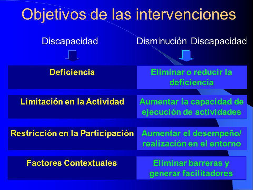 Objetivos de las intervenciones