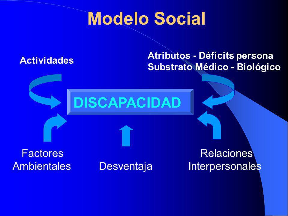 Modelo Social DISCAPACIDAD Factores Relaciones