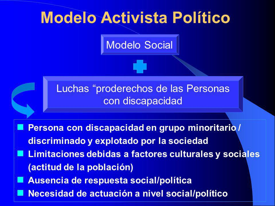 Modelo Activista Político