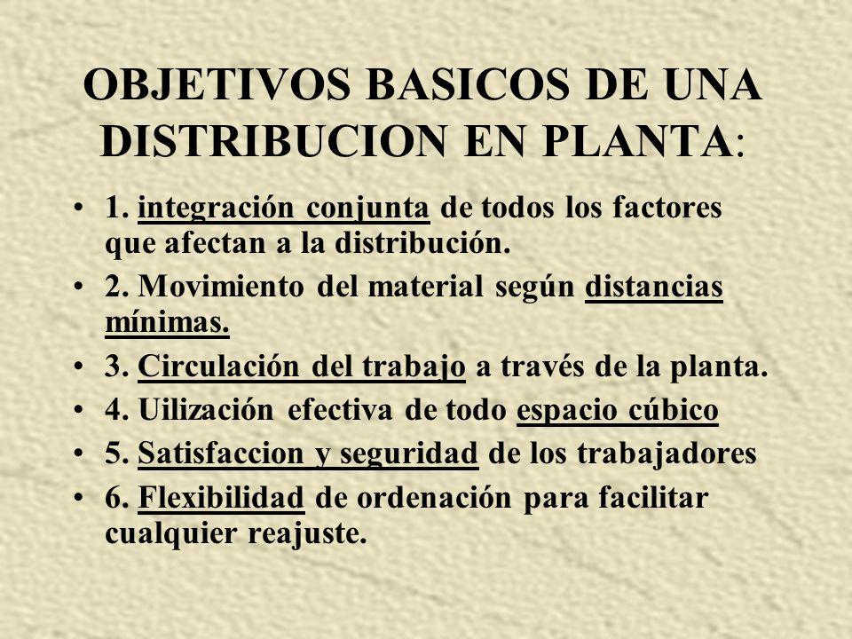 OBJETIVOS BASICOS DE UNA DISTRIBUCION EN PLANTA: