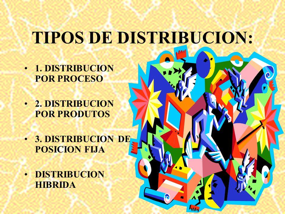 TIPOS DE DISTRIBUCION: