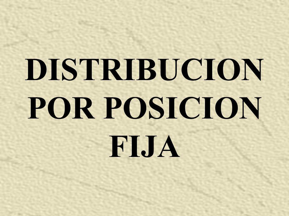 DISTRIBUCION POR POSICION FIJA